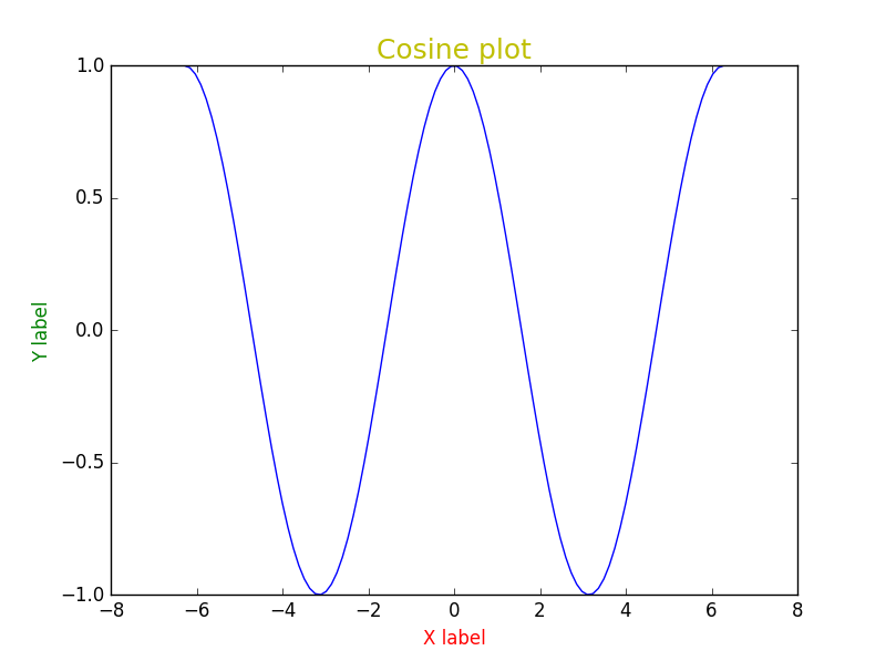 plot_ex2