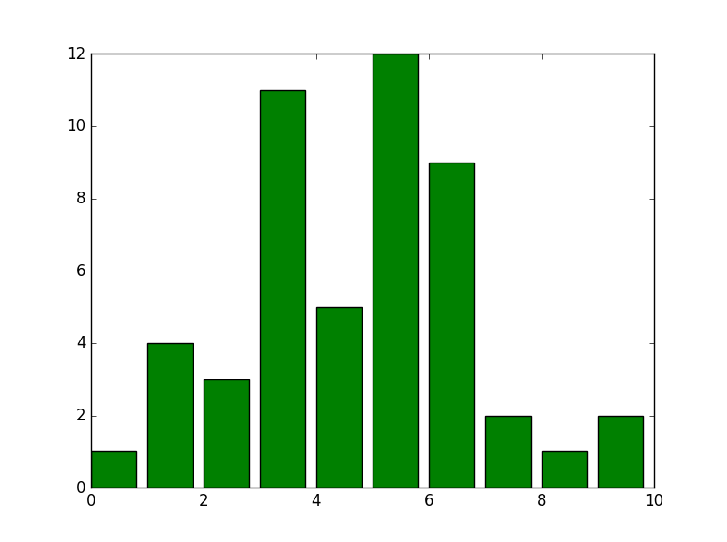 histogram_plot_ex1