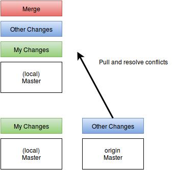 git hub pull request chart