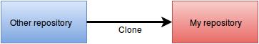 git clonr