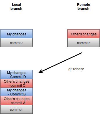git rebase flow chart