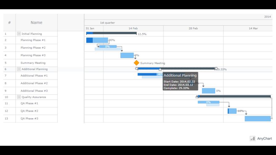 Anygantt js gantt charts reviews pricing alternatives discoversdk anygantt js gantt charts app screen 3 ccuart Gallery